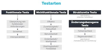Testmethoden Softwaretesting