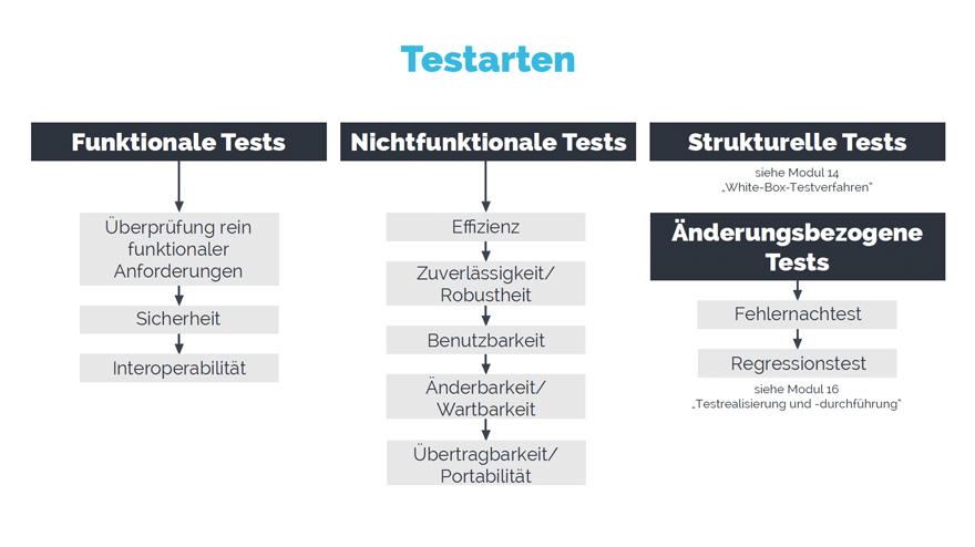 Software Testen Methoden