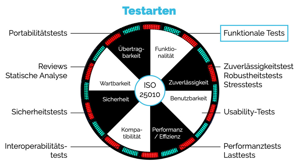Software-Testing-Methoden