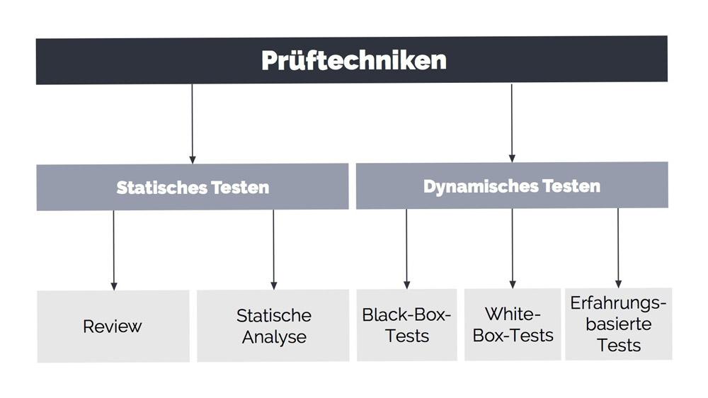 Software Testing Methoden