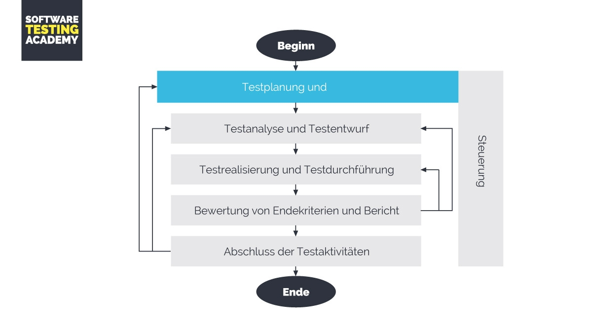 Software Testmanagement und Testplanung