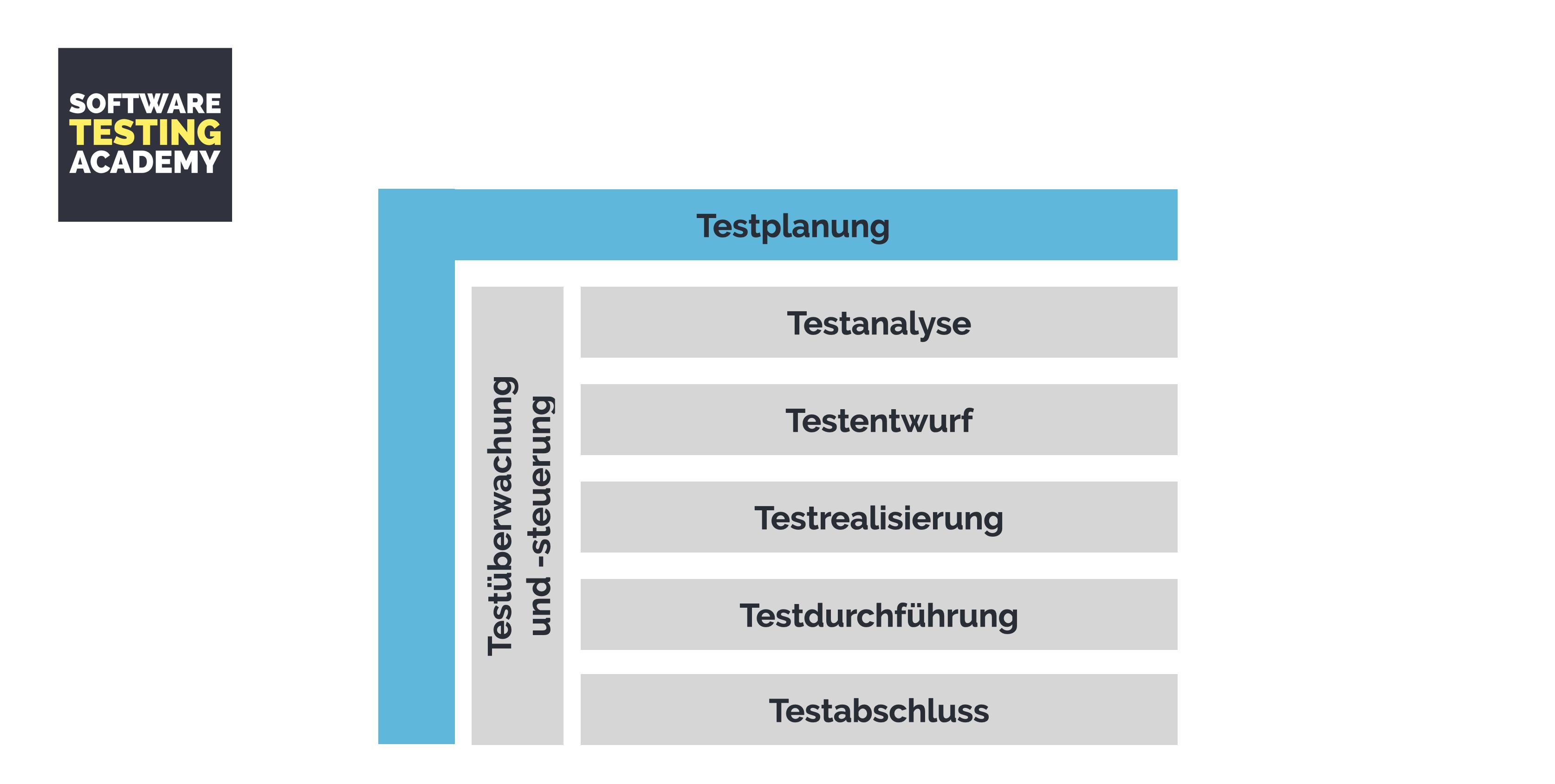 Software Testmanagement und Testplanung